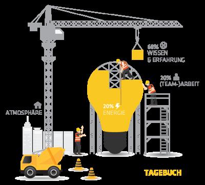 Bautagebuch der SchuhTronic IT GmbH